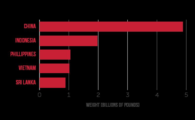 Plastic Waste Blog Graph 1