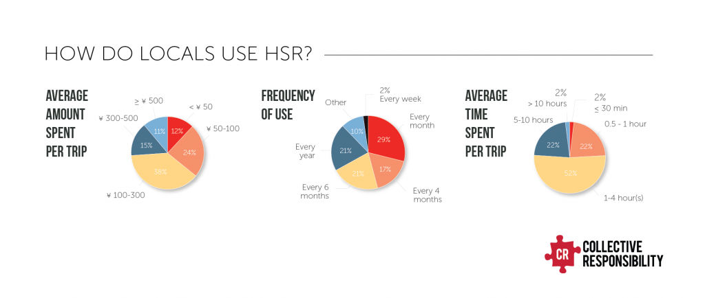 Who uses the HSR