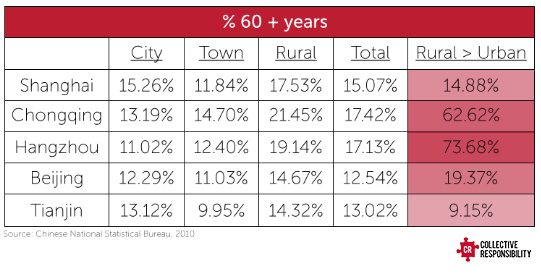 Elderly Urban Rural Divide - Collective Responsibility