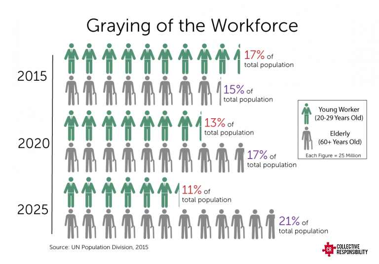 Graying Workforce Elderly Economics - Collective Responsibility
