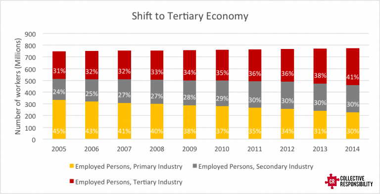 Graying Workforce Elderly Economics - Collective Responsibility