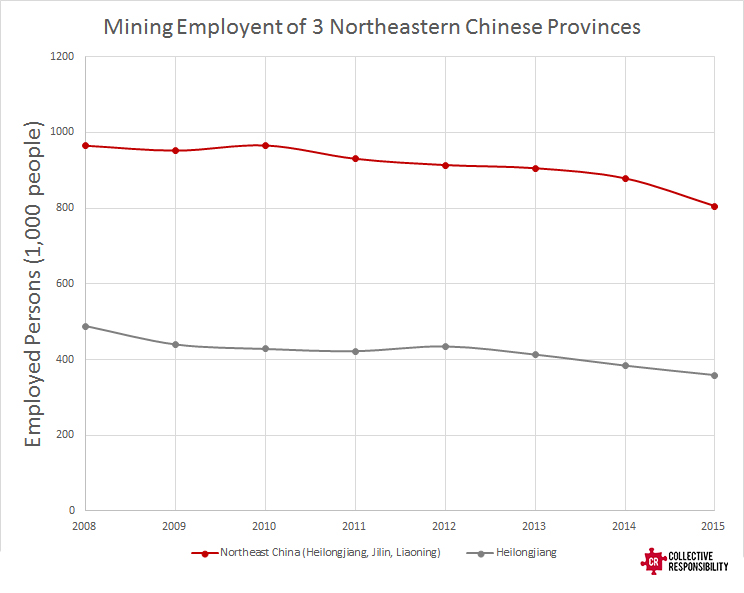Mining Employment - Collective Responsibility