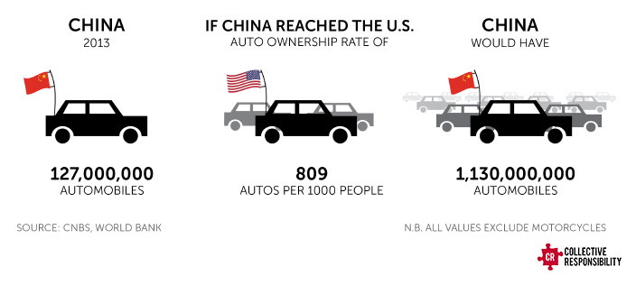 China-US Auto Ownership - Collective Responsibility