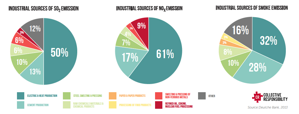 Emission Sources Graphic - Air Pollution Emissions - Collective Responsibility