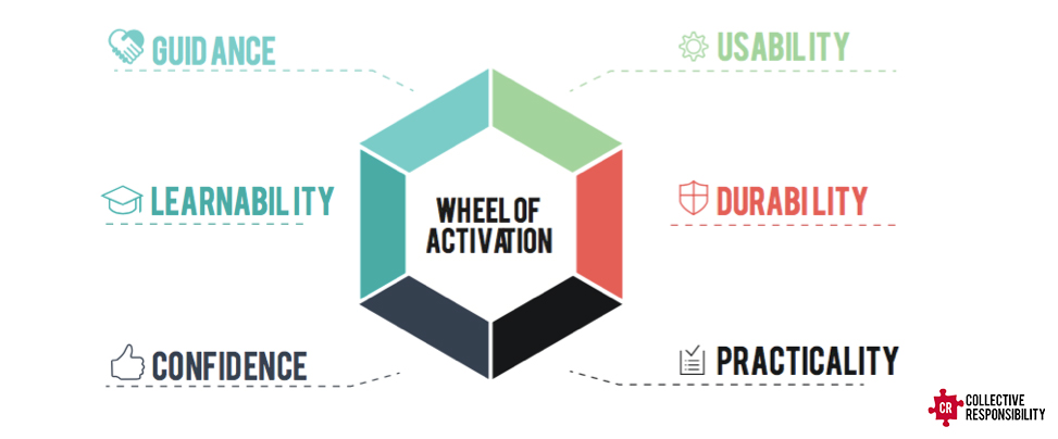 Wheel Activation Elderly Tech - Collective Responsibility