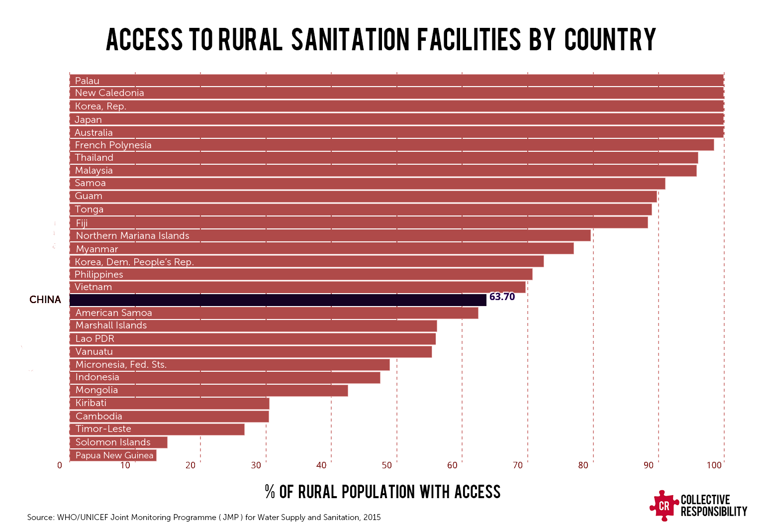WHO Toilets Sanitation Rural China - Collective Responsibility