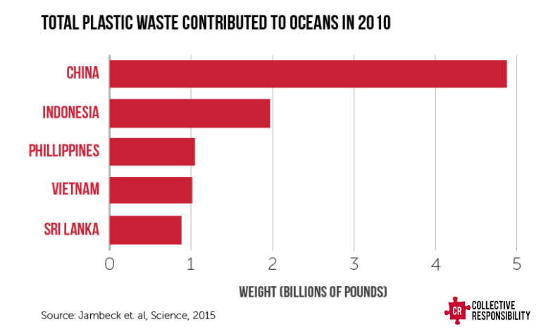 China Ocean Waste - Collective Responsibility