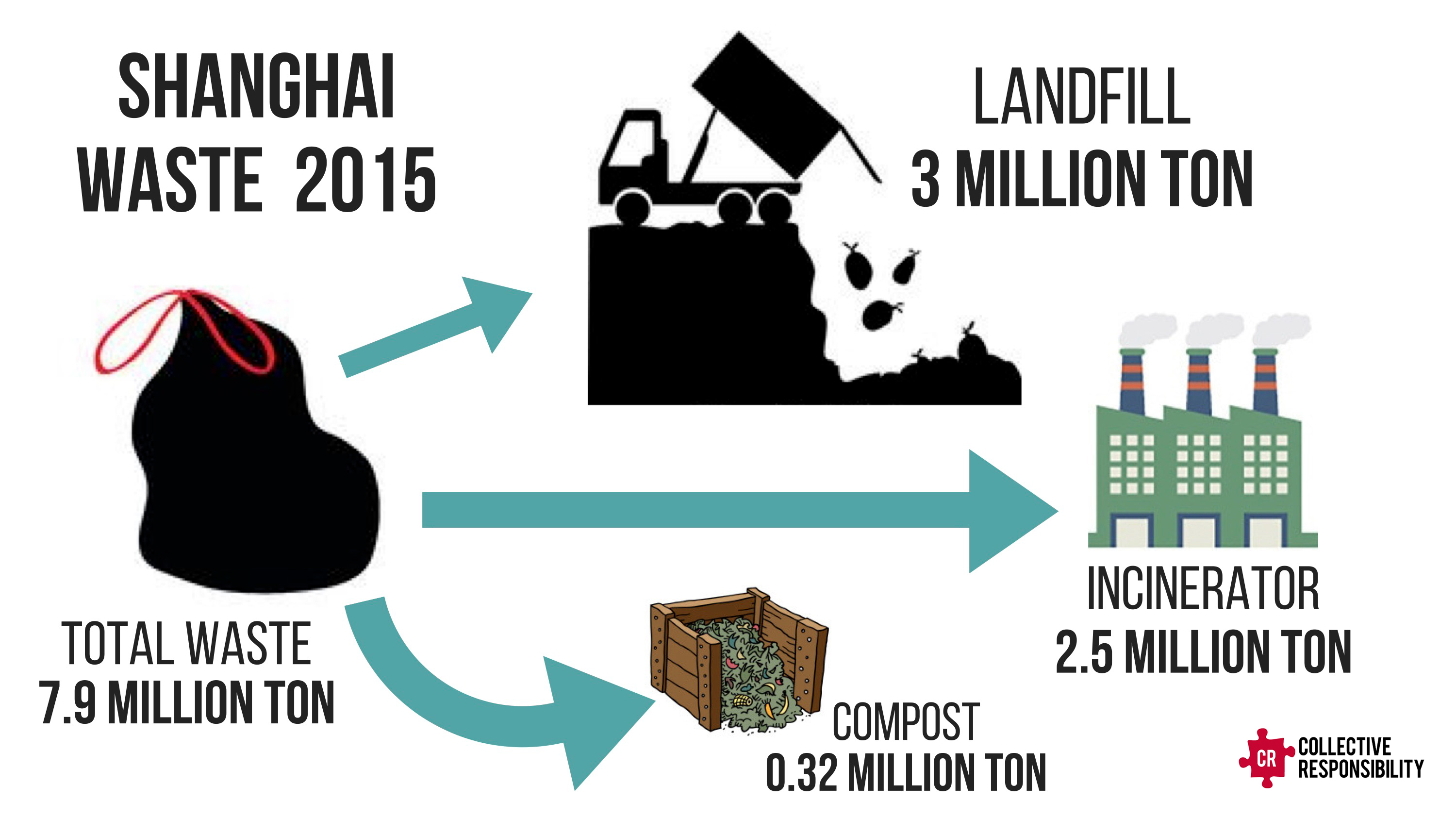 Landfill - Collective Responsibility