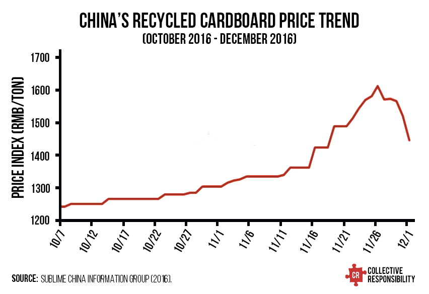 Waste Paper Cardboard Price Index - Collective Responsibility