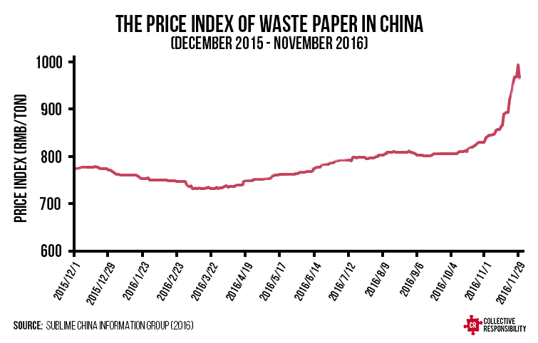 Paper Waste Cardboard Price Index - Collective Responsibility