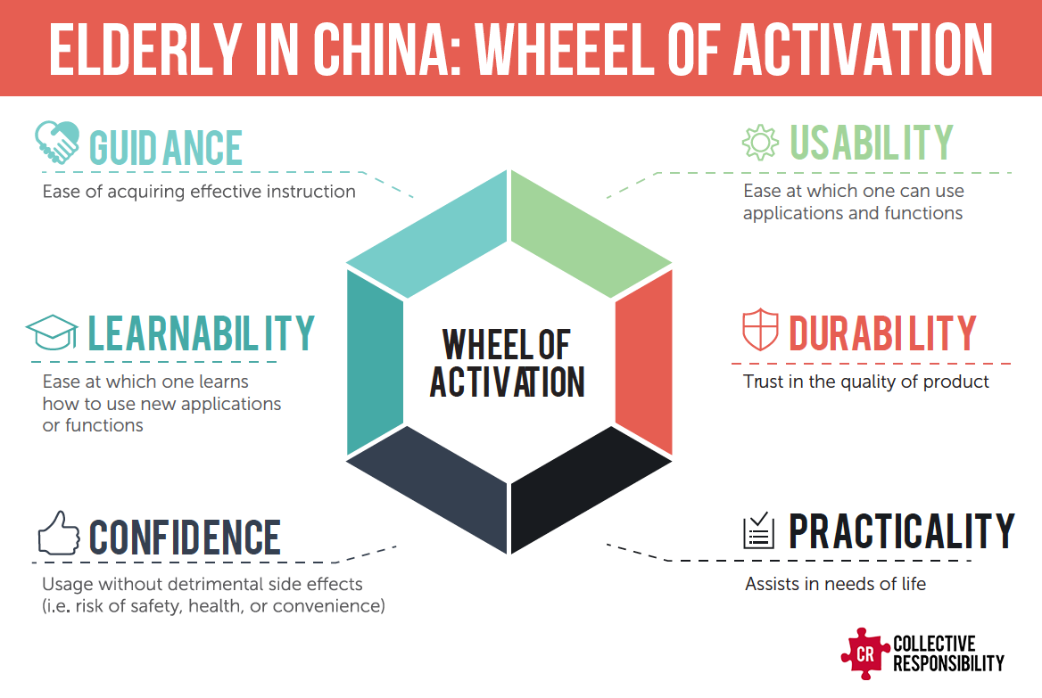 Graying Wheel of Activation - Collective Responsibility