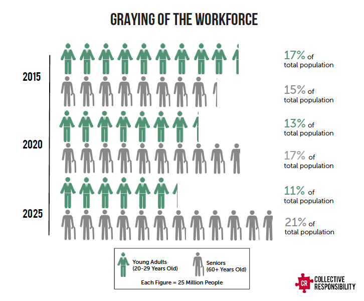 Graying Workforce - Collective Responsibility
