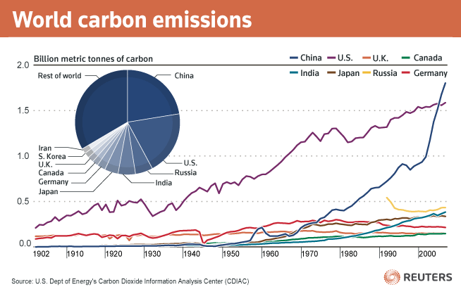 China Emissions Sustainable Business - Collective Responsibility