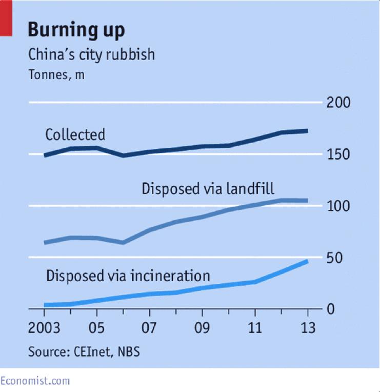 Shanghai Landfills - Collective Responsibility