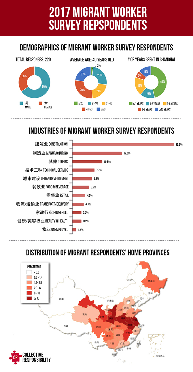 Automation Migrant Survey Respondents - Collective Responsibility