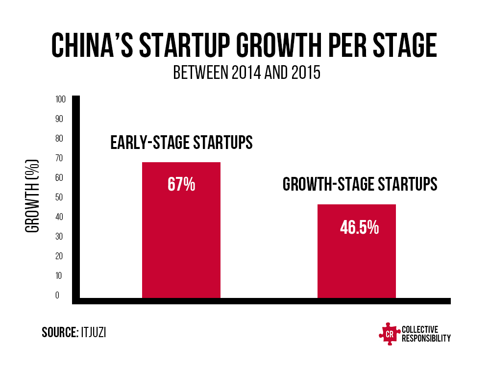 Startup Growth China - Collective Responsibility