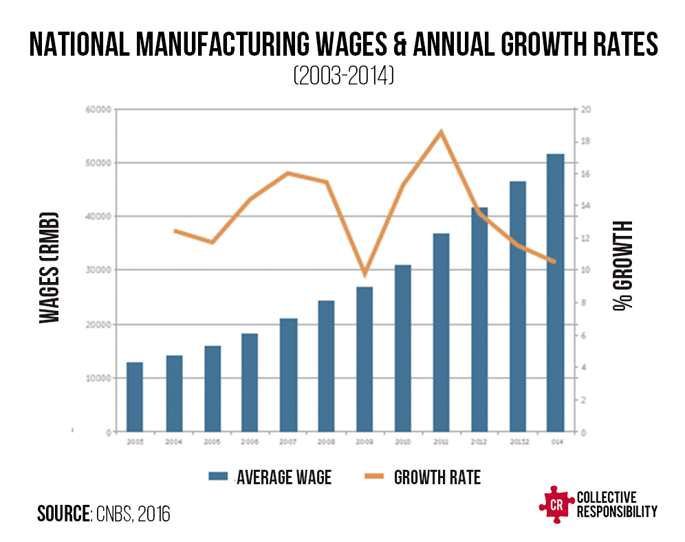 Manufacturing Wages Migrant Labor Shortage - Collective Responsibility
