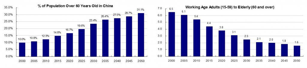 China elderly graph