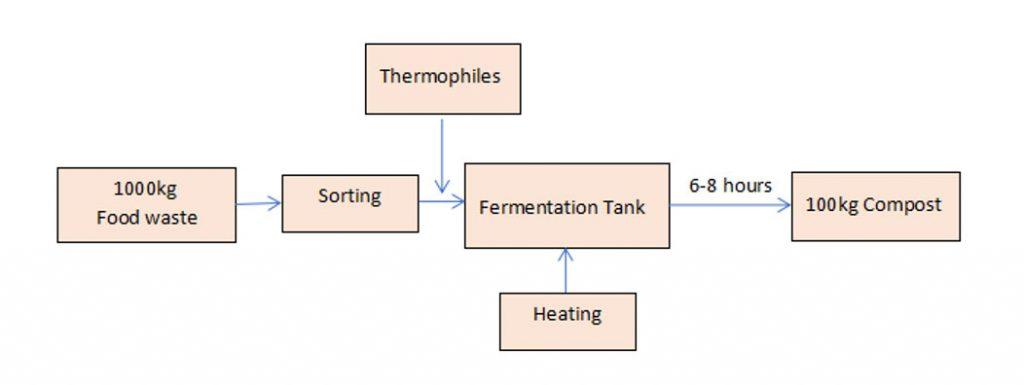 Microorganism Compost Flowchart